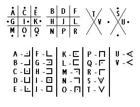 The Alphabet Olivier Levasseur used in the cryptogram